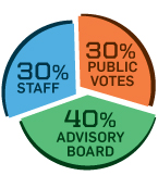 Pie chart: 30% staff, 30% public votes, 40% advisory board